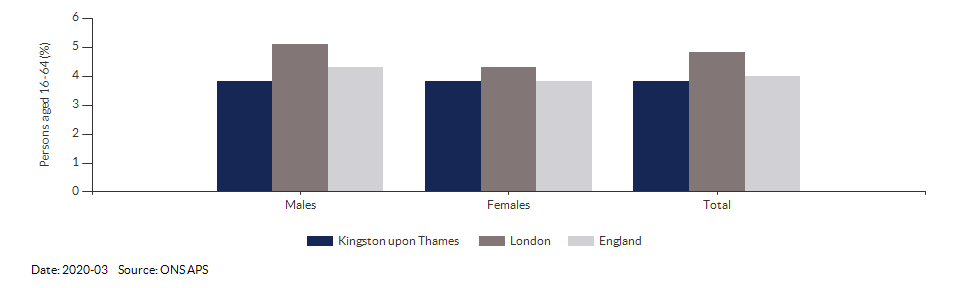 Unemployment rate in Kingston upon Thames for 2020-03