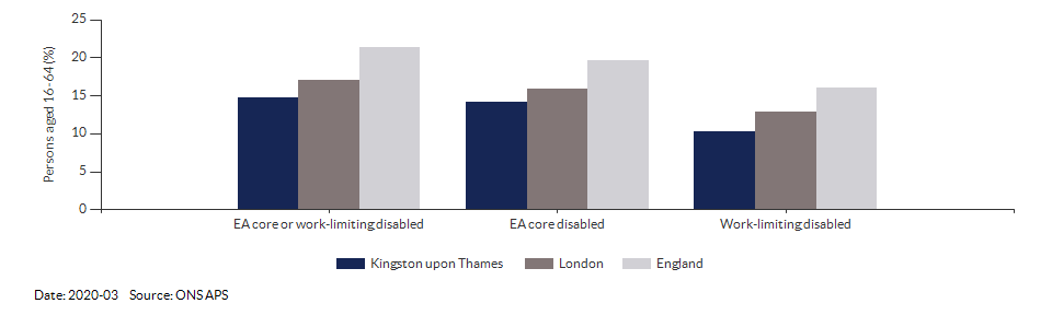 Disability (Equality Act) core level in Kingston upon Thames for 2020-03