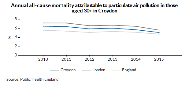 Annual all-cause mortality attributable to particulate air pollution in those aged 30+ in Croydon