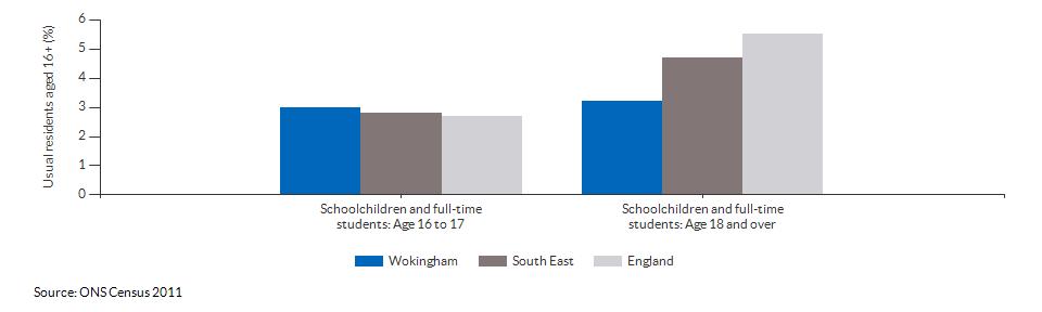 Schoolchildren and students in Wokingham for 2011