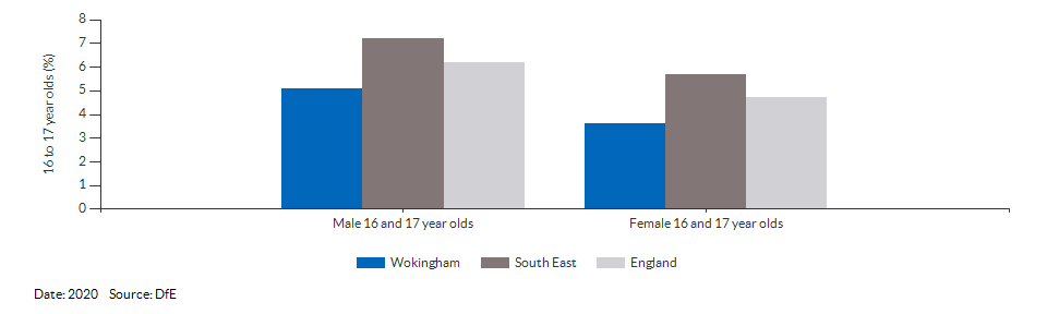16 to 17 year olds not in education, emplyment or training for Wokingham for 2020