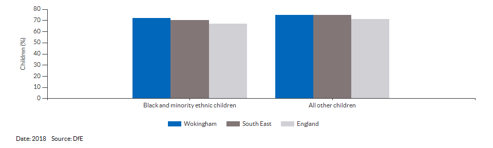 Black and minority ethnic children achieving a good level of development for Wokingham for 2018
