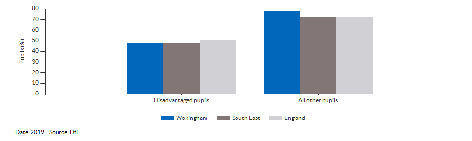 Disadvantaged pupils reaching the expected standard at KS2 for Wokingham for 2019
