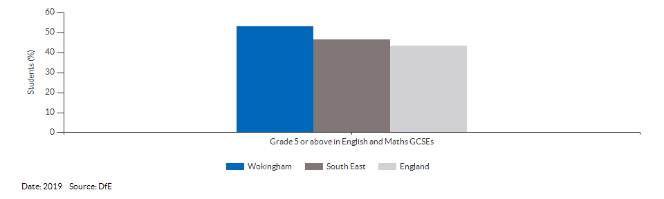 Student achievement in GCSEs for Wokingham for 2019