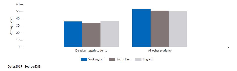 Average attainment 8 scores for Wokingham for 2019