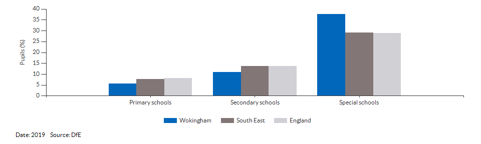 Absences in primary and secondary schools for Wokingham for 2019