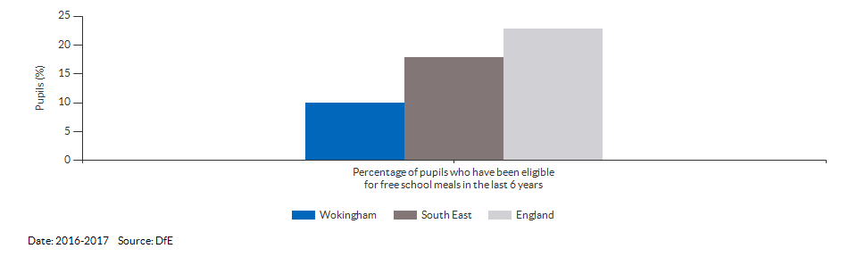 Pupils eligible for free school meals for Wokingham for 2016-2017