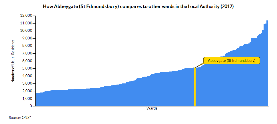 How Abbeygate (St Edmundsbury) compares to other wards in the Local Authority (2017)