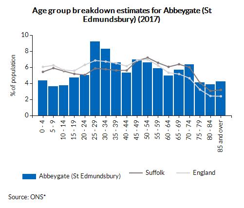 Age group breakdown estimates for Abbeygate (St Edmundsbury) (2017)