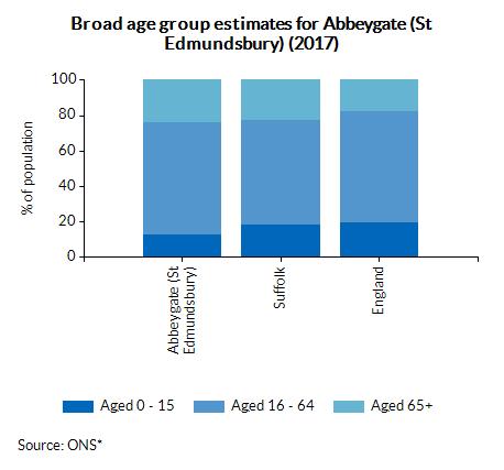 Broad age group estimates for Abbeygate (St Edmundsbury) (2017)