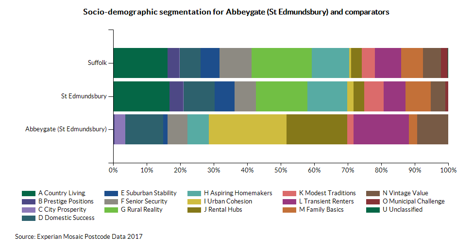 Chart for Abbeygate (St Edmundsbury) using A Country Living - Percentage of Total