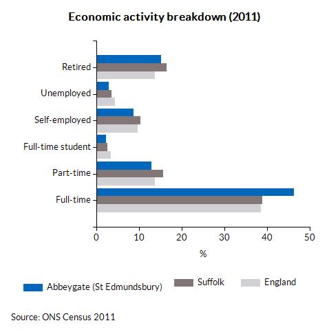 Economic activity breakdown (2011)