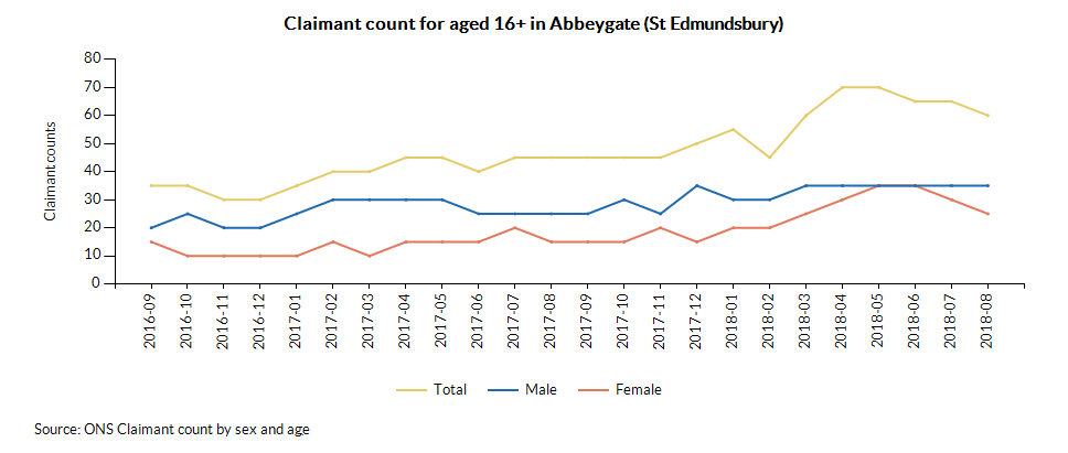 Claimant count for aged 16+ in Abbeygate (St Edmundsbury) over time