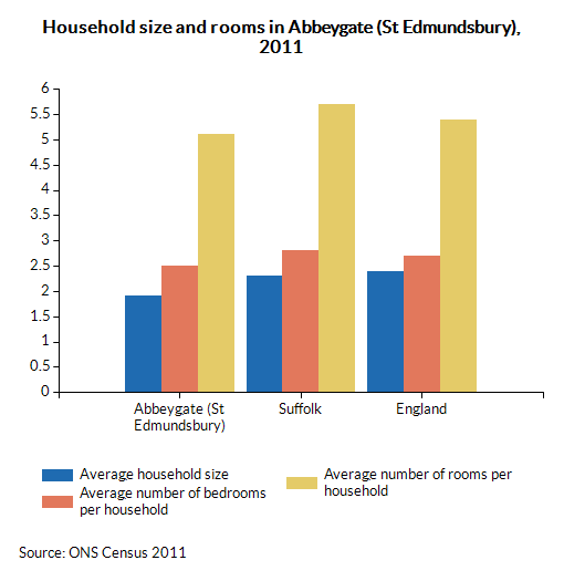 Household size and rooms in Abbeygate (St Edmundsbury), 2011