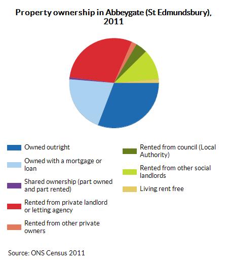 Property ownership in Abbeygate (St Edmundsbury), 2011