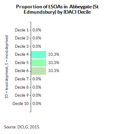 Proportion of LSOAs in  Abbeygate (St Edmundsbury) by IDACI Decile