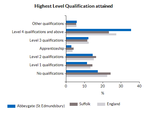 Highest Level Qualification attained