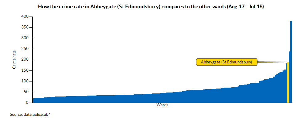 How the crime rate in Abbeygate (St Edmundsbury) compares to the other wards (May-17 - Apr-18)