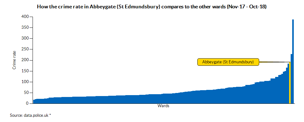 How the crime rate in Abbeygate (St Edmundsbury) compares to the other wards (Oct-17 - Sep-18)