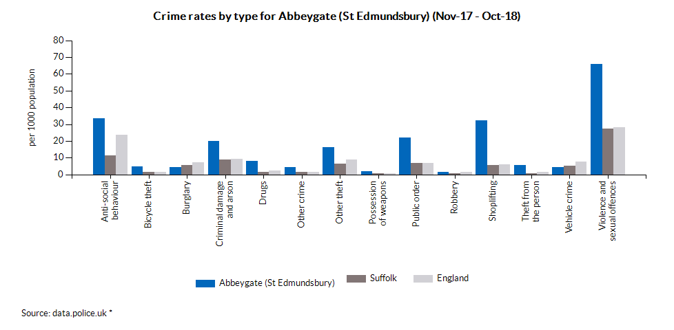 Crime rates by type for Abbeygate (St Edmundsbury) (Oct-17 - Sep-18)