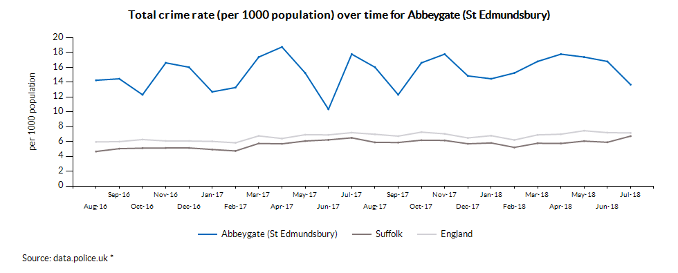 Total crime rate (per 1000 population) over time for Abbeygate (St Edmundsbury)
