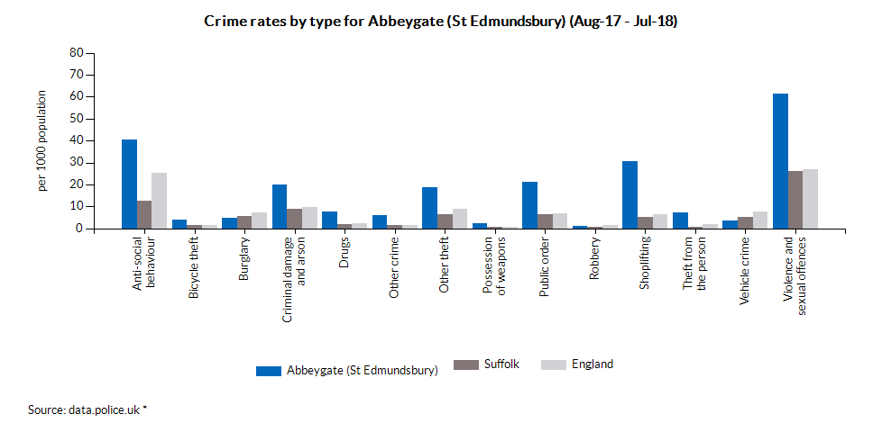 Crime rates by type for Abbeygate (St Edmundsbury) (May-17 - Apr-18)