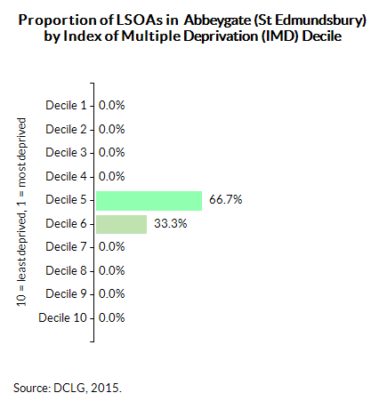 Proportion of LSOAs in  Abbeygate (St Edmundsbury) by Index of Multiple Deprivation (IMD) Decile
