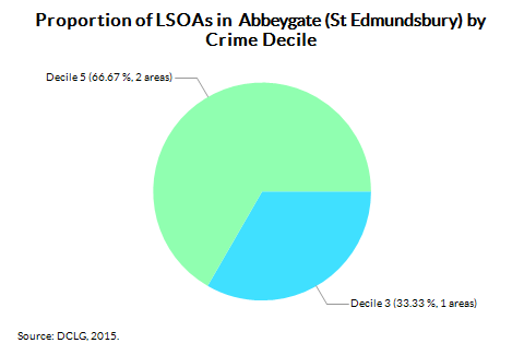 Proportion of LSOAs in  Abbeygate (St Edmundsbury) by Crime Decile