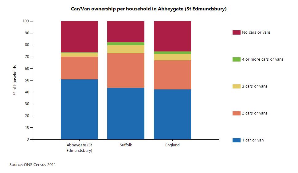 Car/Van ownership per household in Abbeygate (St Edmundsbury)