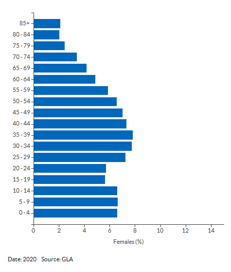 5-year age group female population estimates for Ealing for 2020