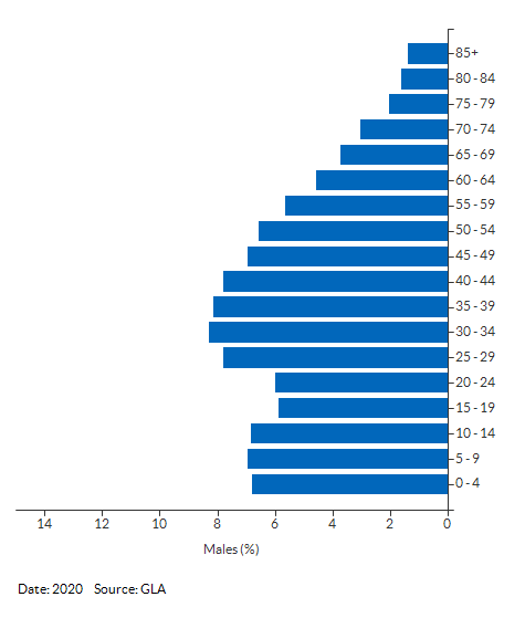 5-year age group male population projections for Ealing