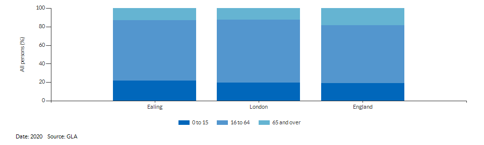 Broad age group projections for Ealing