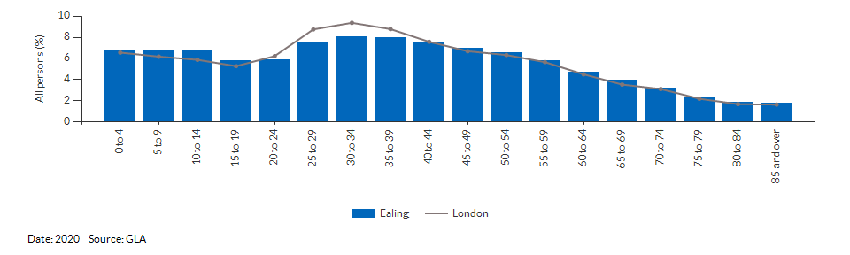 5-year age group population projections for Ealing