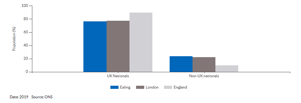 Nationality (UK and non-UK) for Ealing for 2019