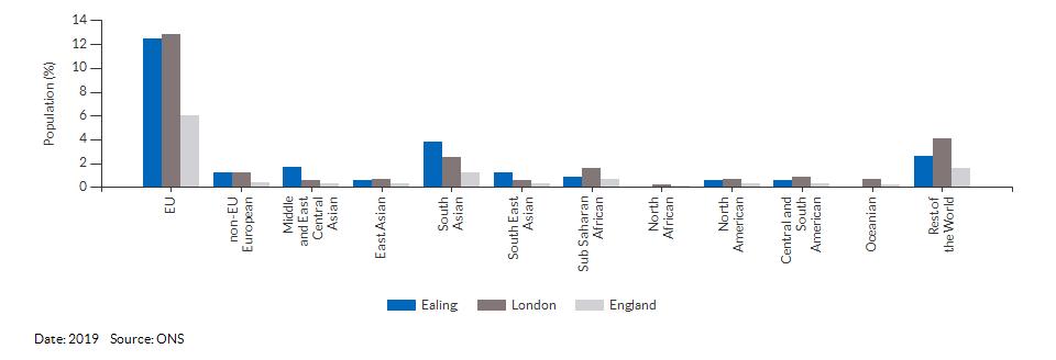 Nationality (non-UK breakdown) for Ealing for 2019