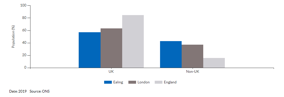 Country of birth (UK and non-UK) for Ealing for 2019