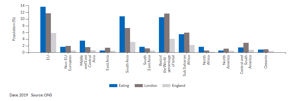 Country of birth (non-UK breakdown) for Ealing for 2019