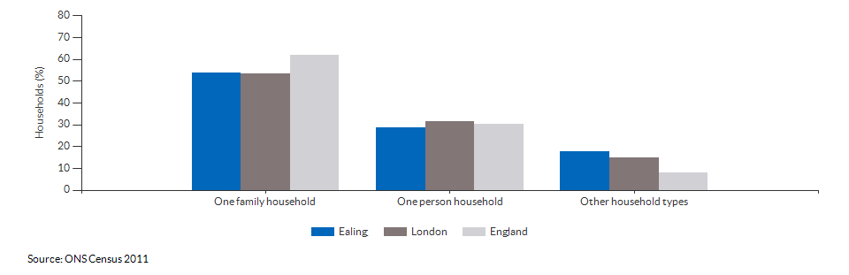 Household composition in Ealing for 2011