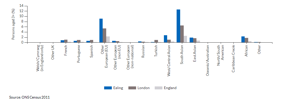 Country of birth in Ealing for 2011