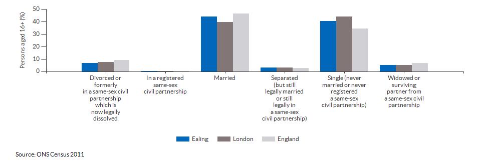 Marital and civil partnership status in Ealing for 2011