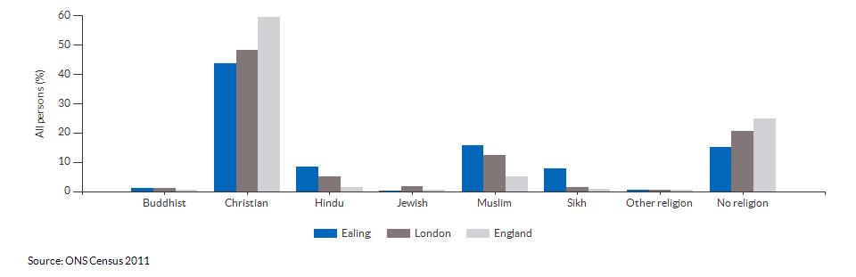Religion in Ealing for 2011