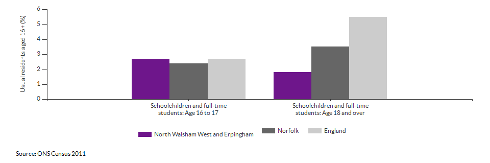 Schoolchildren and students in North Walsham West and Erpingham for 2011