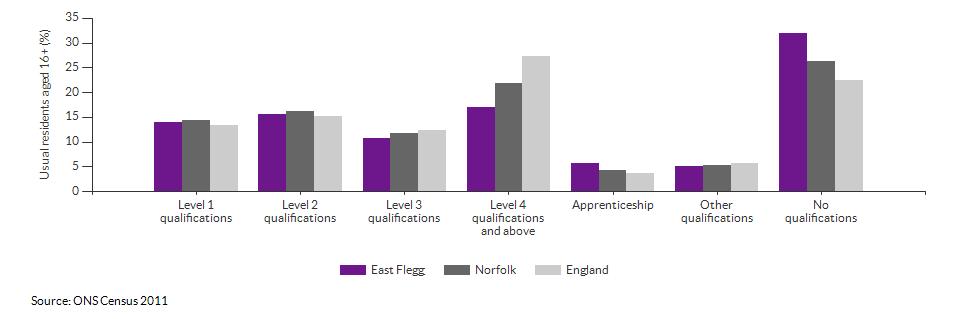 Highest level qualification achieved for East Flegg for 2011