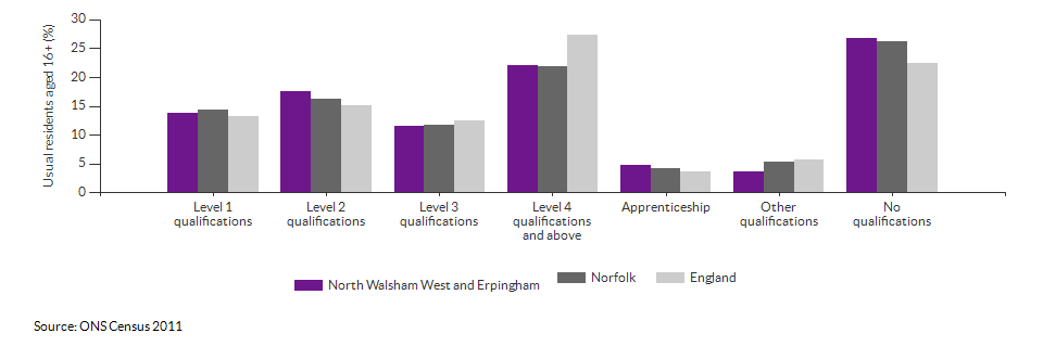 Highest level qualification achieved for North Walsham West and Erpingham for 2011