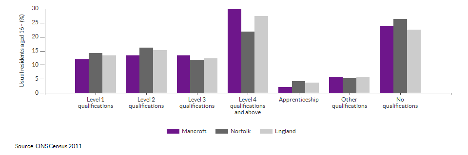 Highest level qualification achieved for Mancroft for 2011