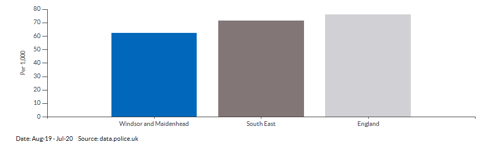 Crime rate for Windsor and Maidenhead compared to other areas for Aug-19 - Jul-20