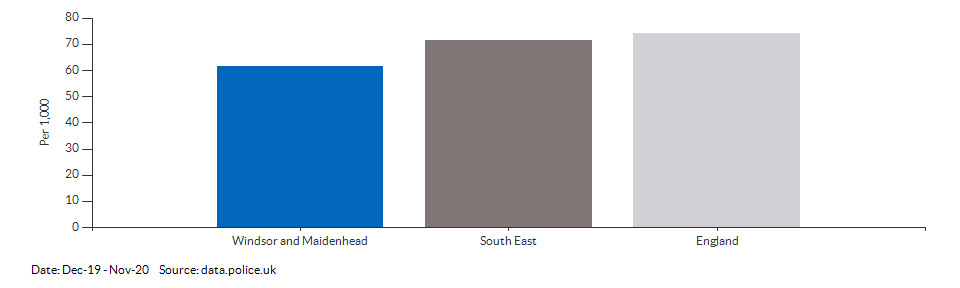 Crime rate for Windsor and Maidenhead compared to other areas for Dec-19 - Nov-20