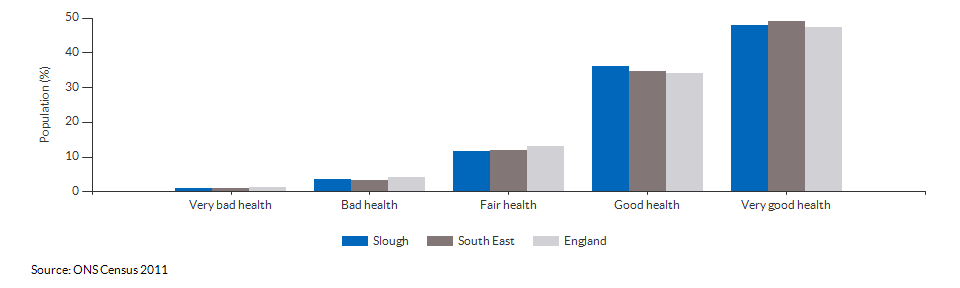 Self-reported health in Slough for 2011