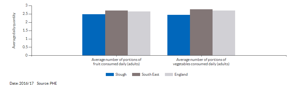 Average number of portions of fruit and vegetables consumed daily (adults) for Slough for 2016/17