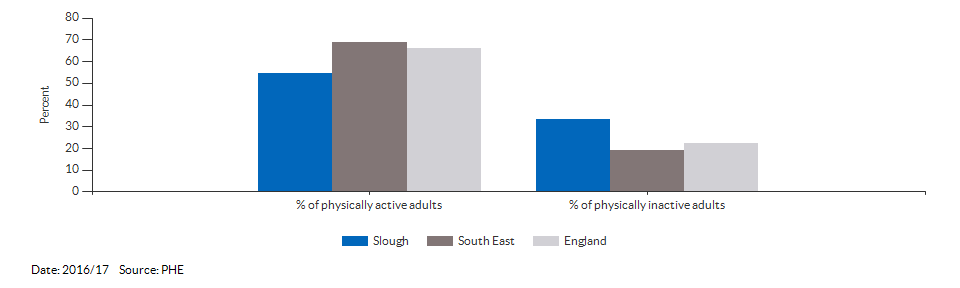 Percentage of physically active and inactive adults for Slough for 2016/17